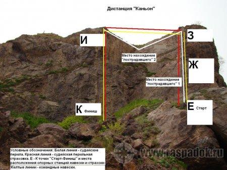 Опубликованы положение и другие документы для соревнований по спасработам на скалах